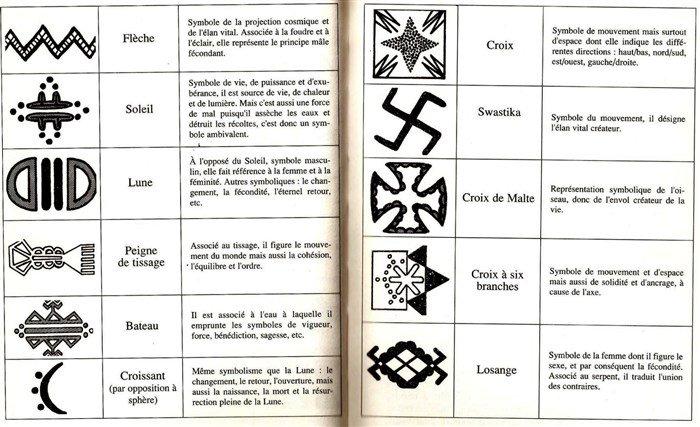 Artisanat Berbere Signes Et Symboles Part1 Poteries