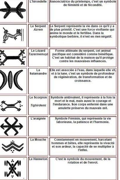 Artisanat berb re signes et symboles part1 poteries chroniquesalgeriennes - Signification araignee dans une maison ...